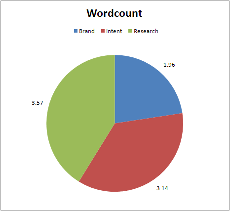Ctr-brand-intent-research-pie-wordcount